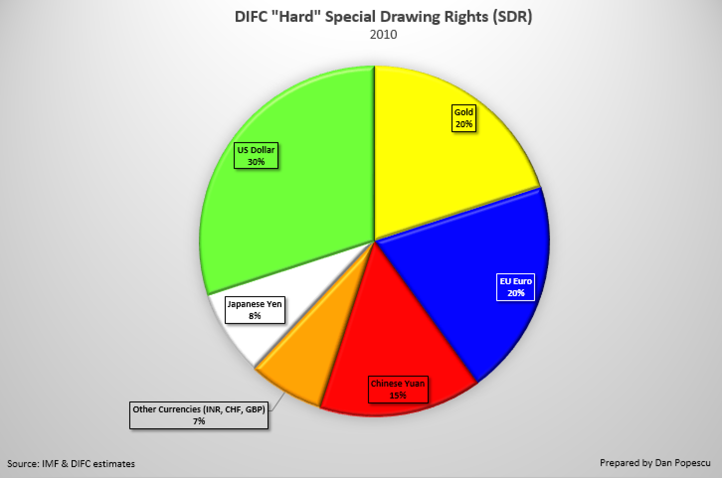 DIFC  Special Drawing Rights (SDR)