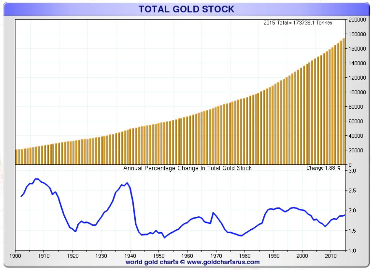 Stock globale d'or