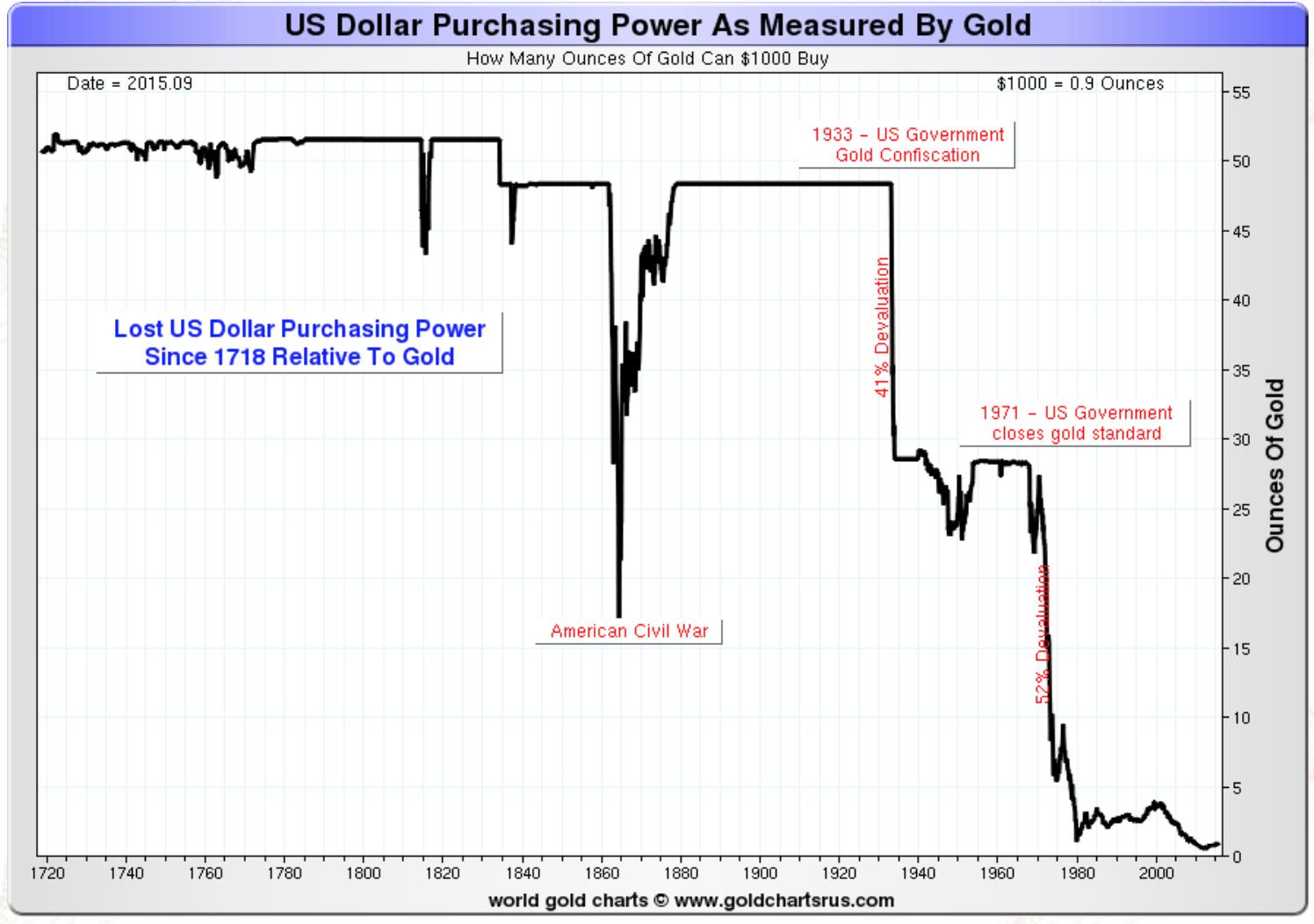 US Dollar Purchasing Power As Measured By Gold