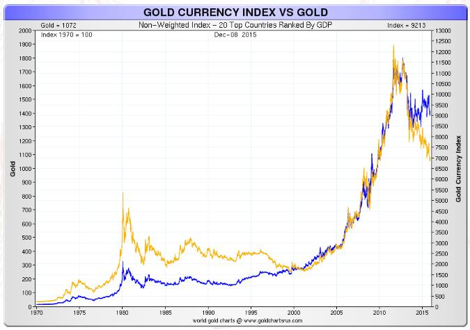 Gold Curenncy Index contre l'or