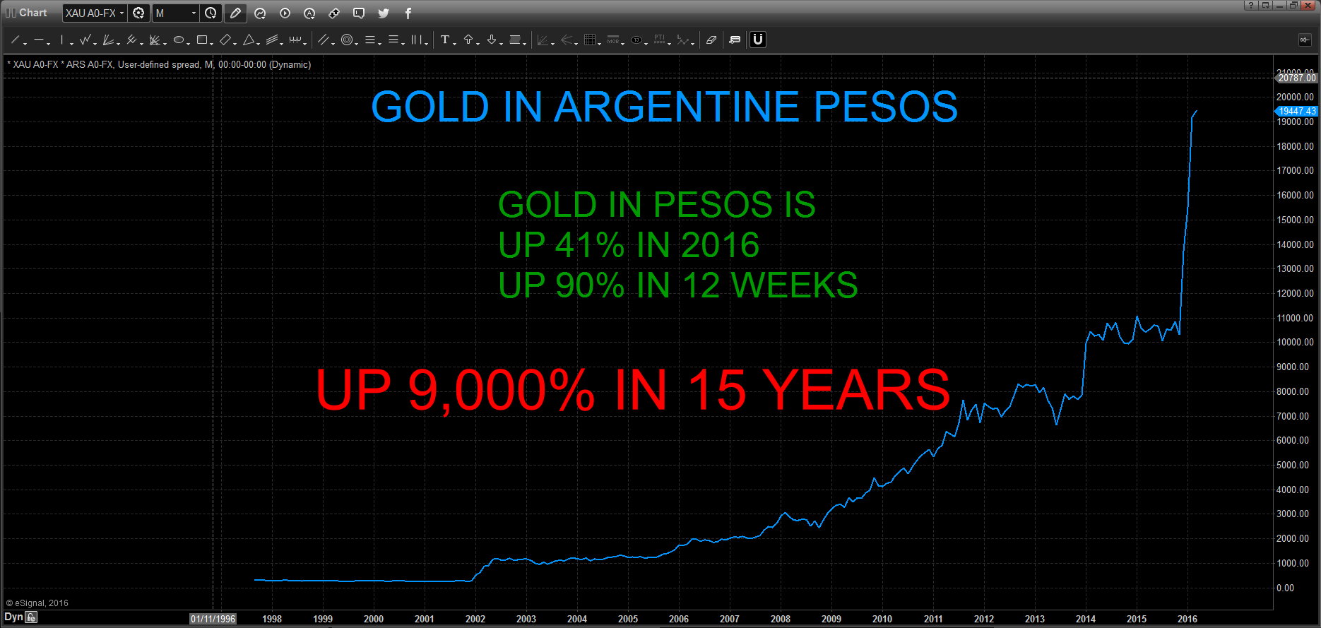 L'or en Pesos argentain