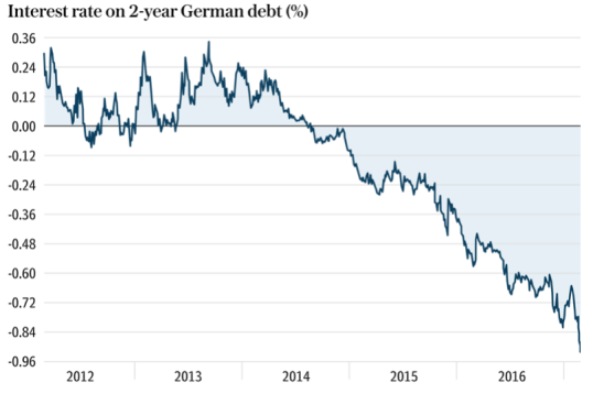Interest rate 2 years german debt