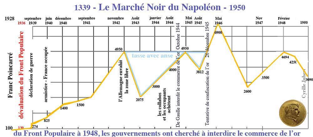 Le cours du 20 Francs Napoléon Or pendant la guerre | Or fr