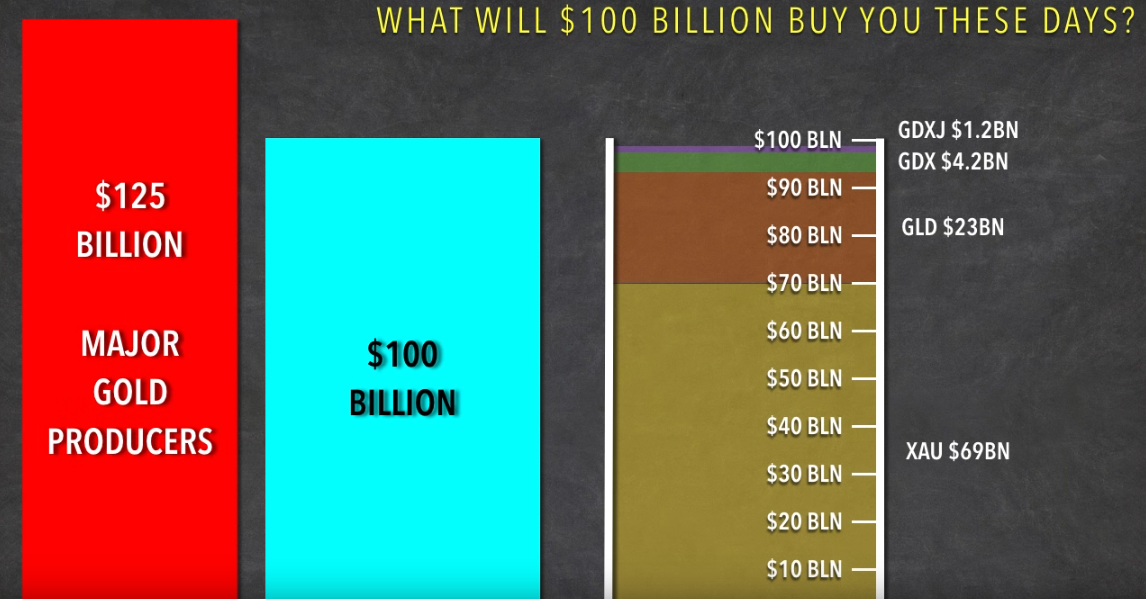 What will $100 Billion buy you these days?