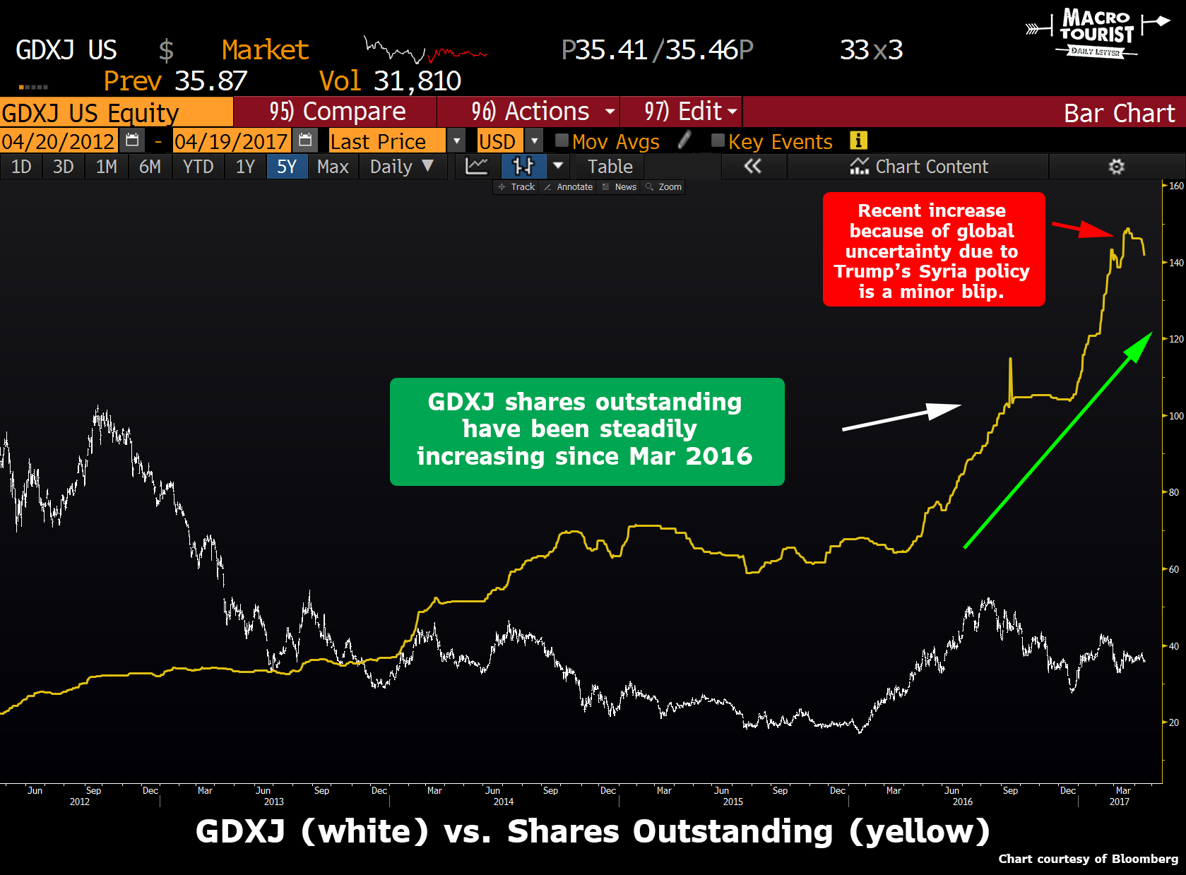 GDXJ vs Share Outstanding