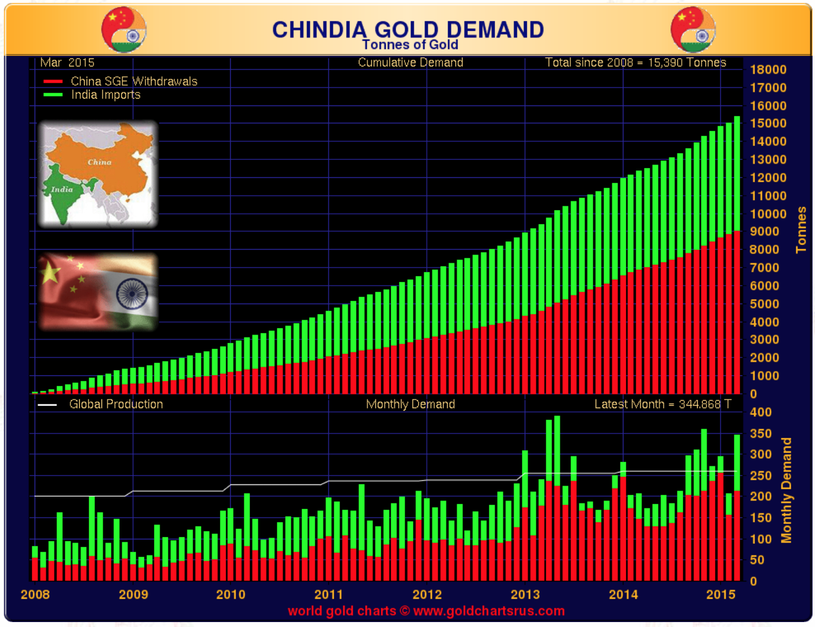 Chindia Gold Demand