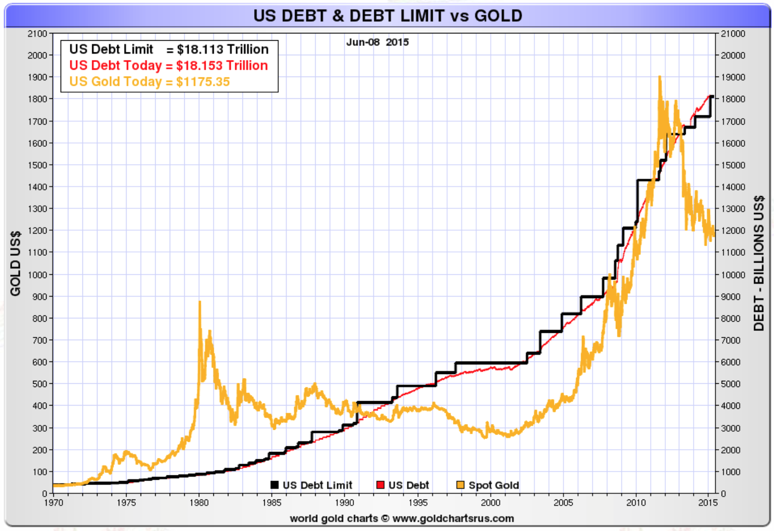 https://www.goldbroker.fr/media/image/cms/media/images/newscast-ep1/US-debt-debt-limit-gold.png