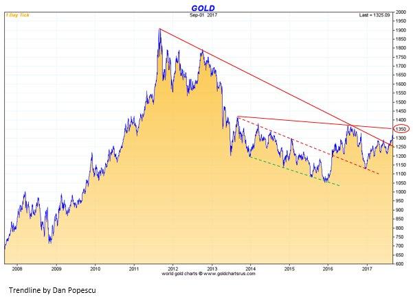 L'or a cassé la tendance baissière entamée en 2012