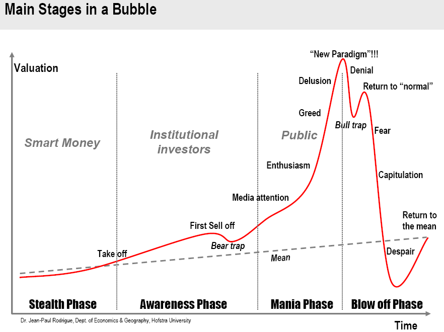 https://www.goldbroker.fr/media/image/cms/media/images/phases-bulle-speculative.png
