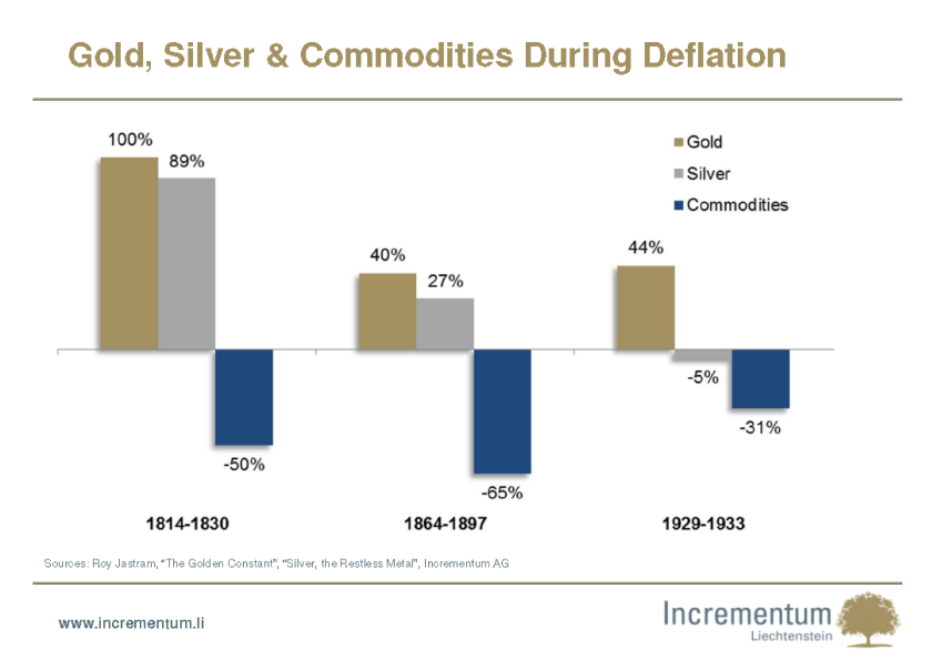 L'or, l'argent et 'commodities' pendant la déflation