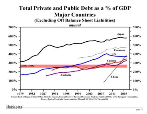 Total rivate and Public Debt as a  % of GDP