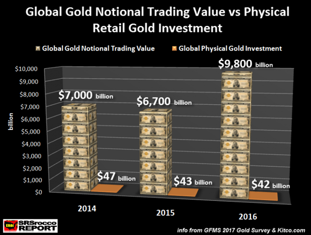 Global Gold Notional Trading Value vs Physical Retail Gols Investment