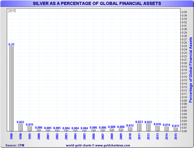 Silver as a Percentage of Global Financial Assets