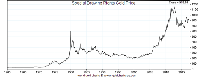 Special Drawing Rights Gold Price