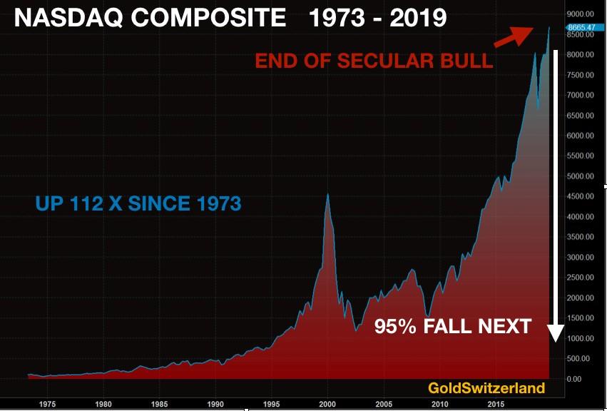 https://or.fr/media/image/cms/media/images/sell-nasdaq-buy-gold/ndx-1973-2019.jpg