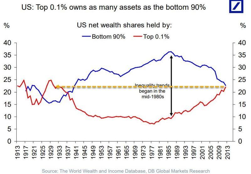 https://or.fr/media/image/cms/media/images/sell-nasdaq-buy-gold/us_wealth_shares.jpg