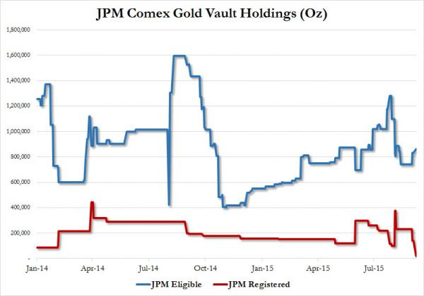JPM Comex Gold Vaults Holddings