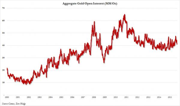 Agregate Gold Open Interest