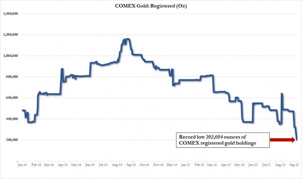 Comex Gold Registered