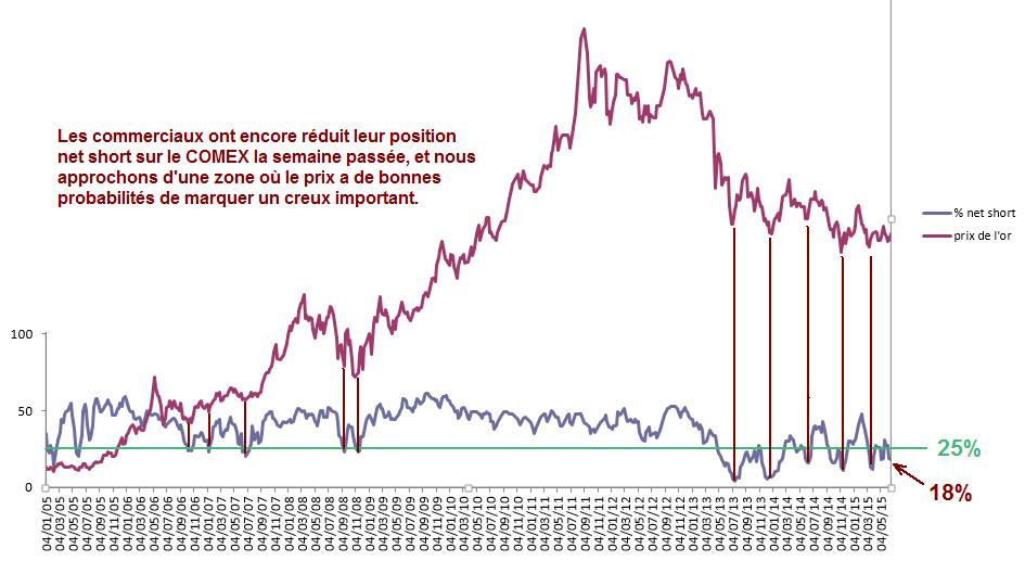 Les commerciaux ont réduit leur position net short sur le COMEX