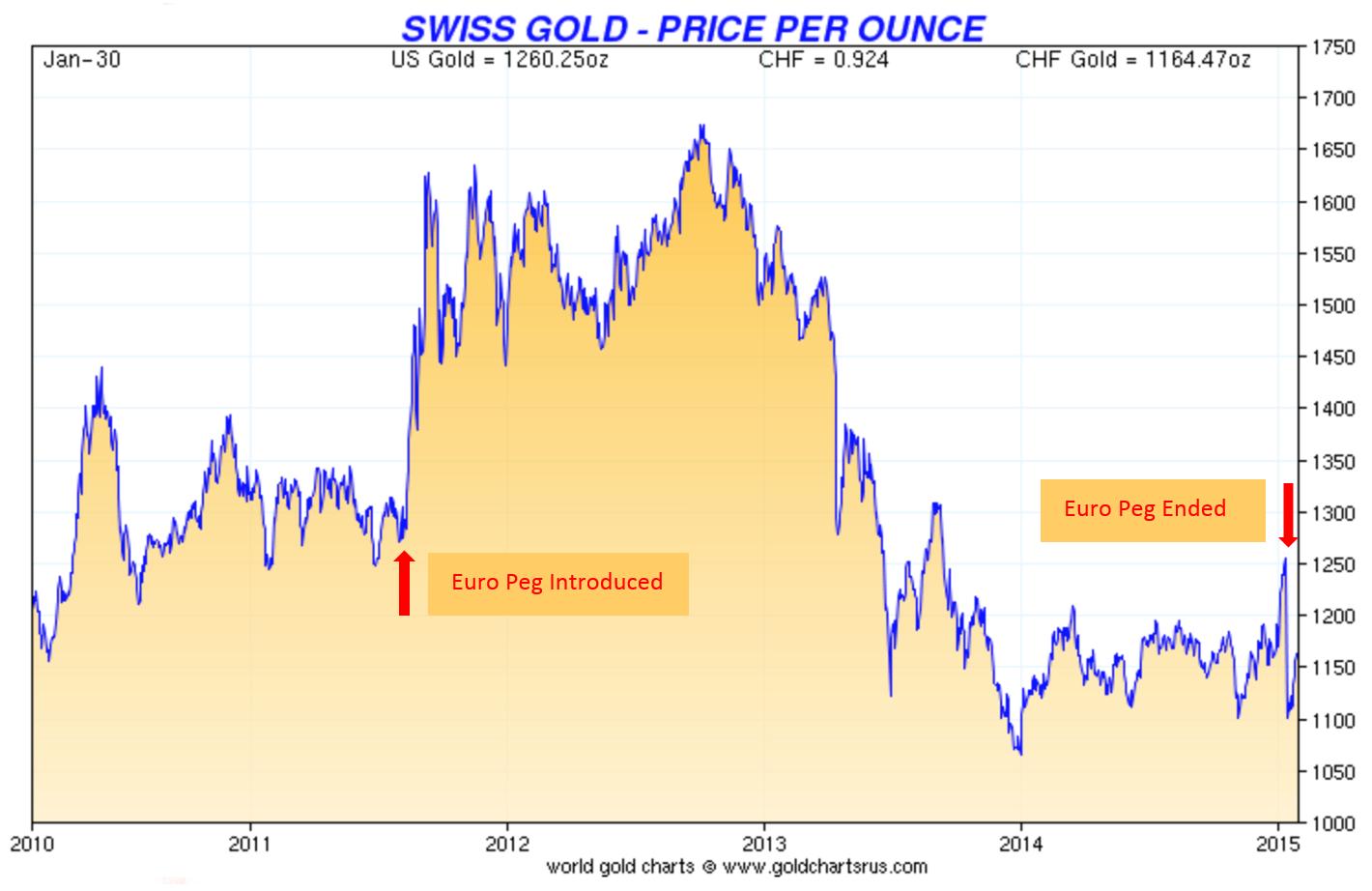 Prix de l'or en francs suisses depuis l'introduction du cours plancher EUR/CHF jusqu'à la fin du plancher