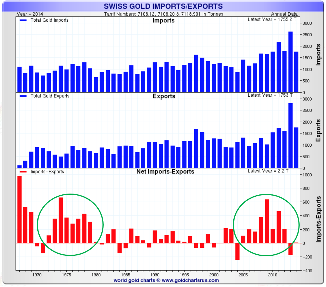 Importations/exportations d'or en Suisse