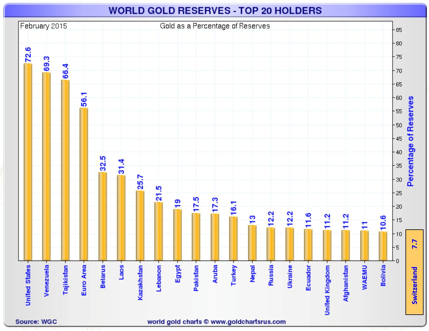 Réserves mondiales d'or – les 20 plus grands détenteurs (en pourcentage)