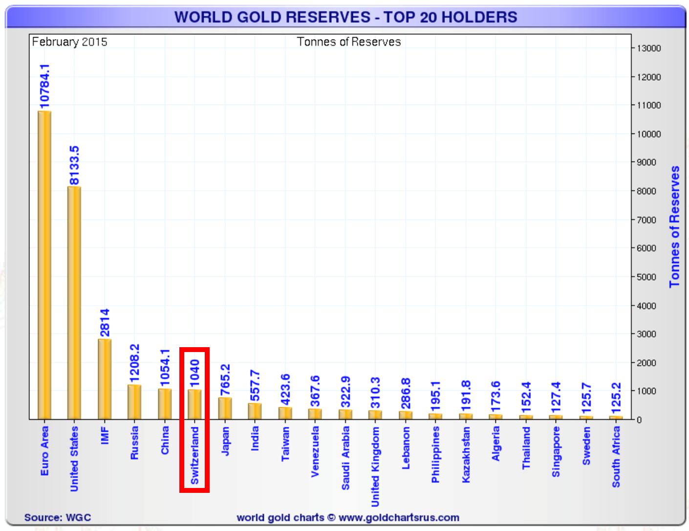 Réserves mondiales d'or – les 20 plus grands détenteurs (en tonnes)