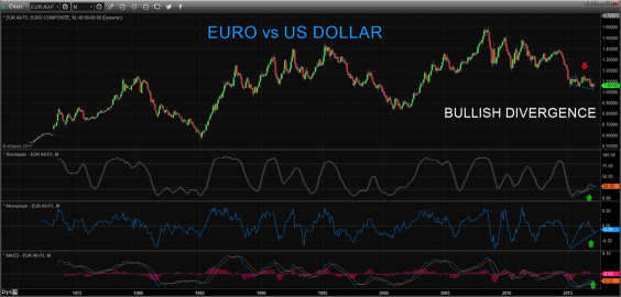Euro vs US dollar