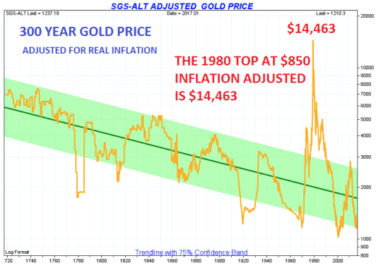 300 years gold price