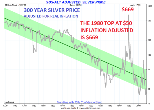 300 years Silver price
