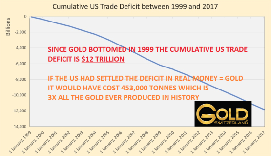 Cumulative US Trade Deficit between 1999 and 2017