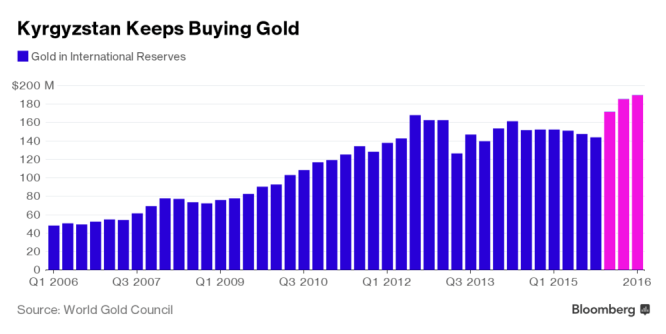 Kyrgyzstan Gold Purchases