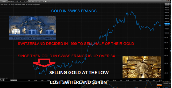 Gold in Swiss Franc